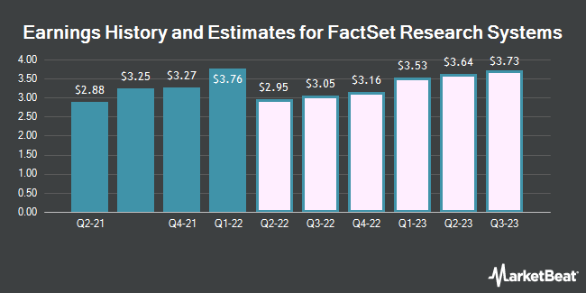 Earnings History and Estimates for FactSet Research Systems (NYSE:FDS)
