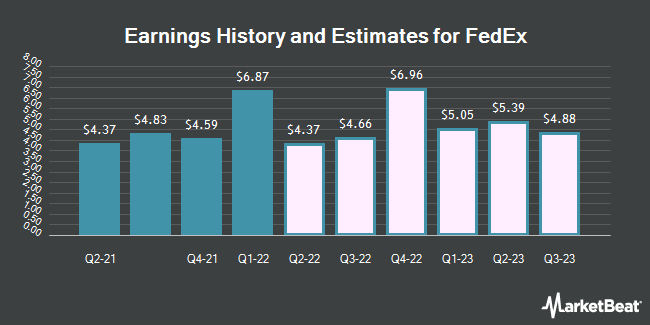 Earnings History and Estimates for FedEx (NYSE:FDX)