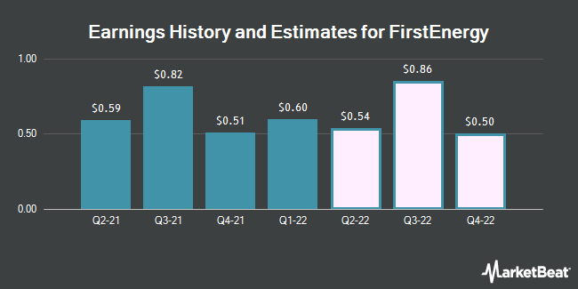 Earnings History and Estimates for FirstEnergy (NYSE:FE)
