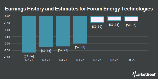 Earnings History and Estimates for Forum Energy Technologies (NYSE:FET)