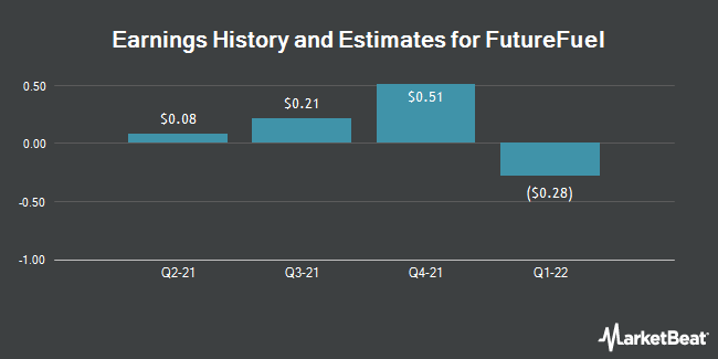 Earnings by Quarter for FutureFuel Corp. (NYSE:FF)