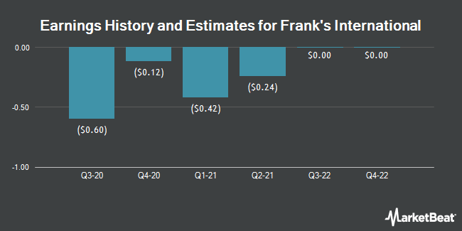 Earnings History and Estimates for Franks International (NYSE:FI)