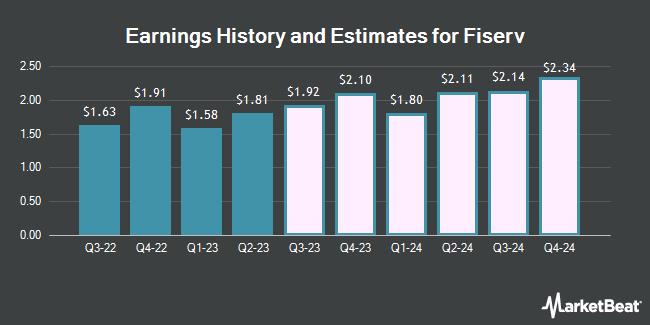 Earnings by Quarter for Frank`s International N.V. (NYSE:FI)