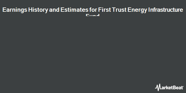 Earnings by Quarter for First Trust Energy Infrastructure Fund (NYSE:FIF)