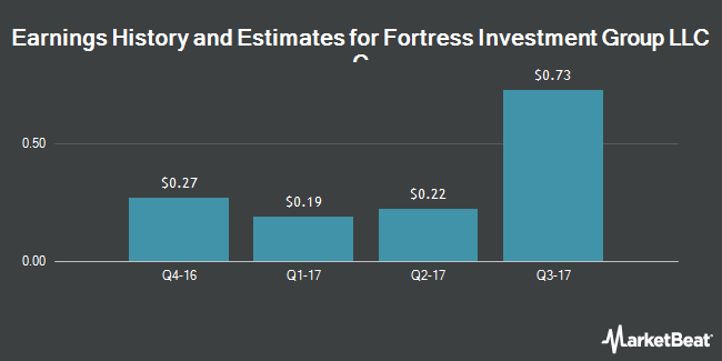 Earnings by Quarter for Fortress Investment Group LLC (NYSE:FIG)