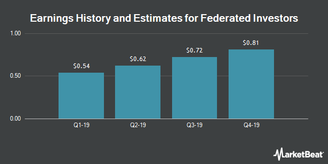 Earnings History and Estimates for Federated Investors (NYSE:FII)