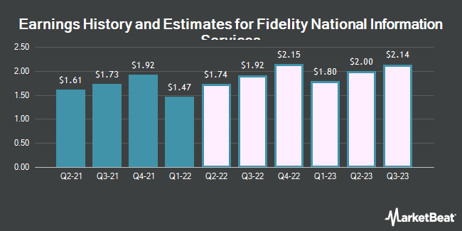 Earnings History and Estimates for Fidelity National Information Servcs (NYSE:FIS)