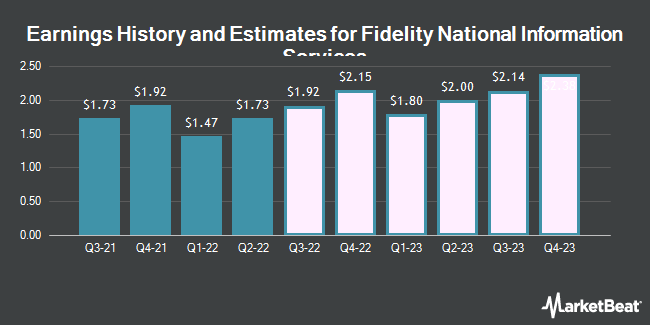 Earnings History and Estimates for Fidelity National Information Services (NYSE:FIS)
