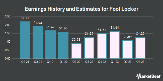 Earnings History and Estimates for Foot Locker (NYSE:FL)