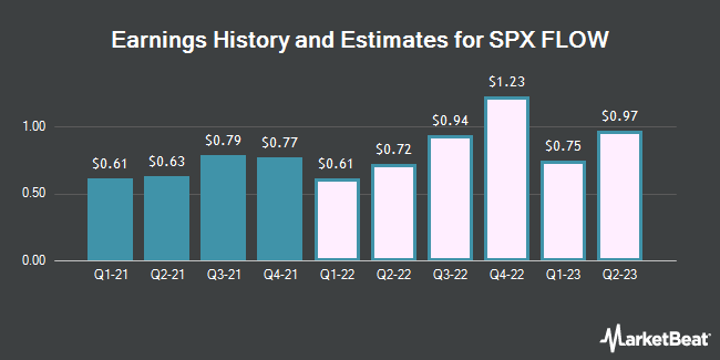 Earnings History and Estimates for SPX Flow (NYSE:FLOW)