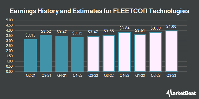 Earnings by Quarter for FleetCor Technologies (NYSE:FLT)