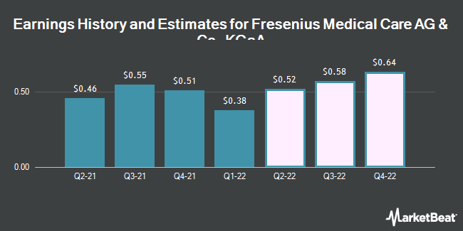 Earnings by Quarter for Fresenius Medical Care Corporation (NYSE:FMS)