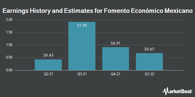 Earnings History and Estimates for Fomento Economico Mexicano SAB (NYSE:FMX)