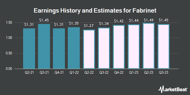 Earnings History and Estimates for Fabrinet (NYSE:FN)