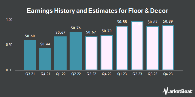 Earnings History and Estimates for Floor & Decor (NYSE:FND)