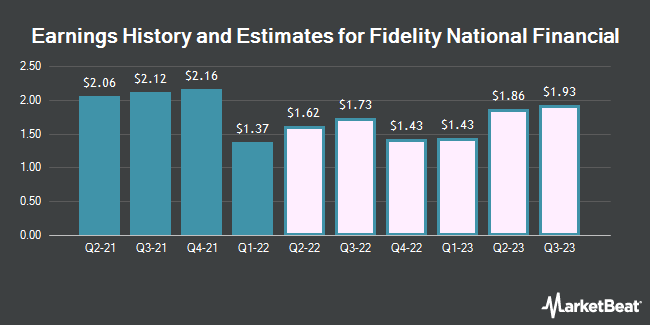 Earnings History and Estimates for Fidelity National Financial (NYSE:FNF)