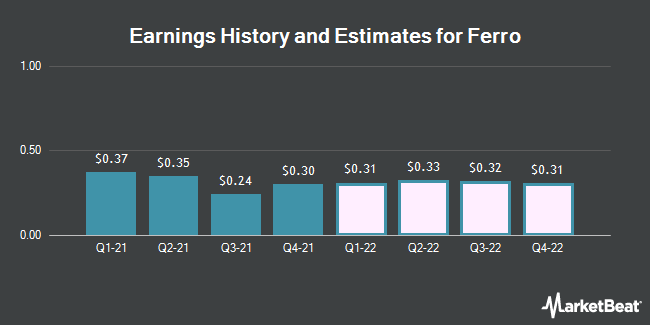 Earnings History and Estimates for Ferro (NYSE:FOE)