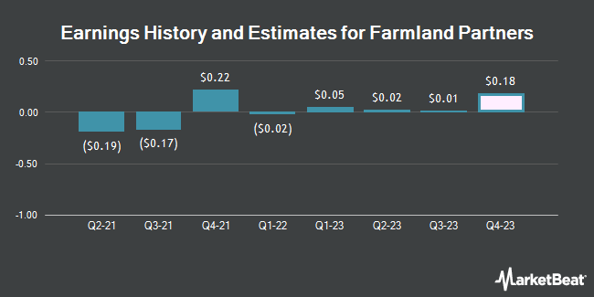 Earnings by Quarter for Farmland Partners (NYSE:FPI)