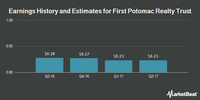 Earnings by Quarter for First Potomac Realty Trust (NYSE:FPO)