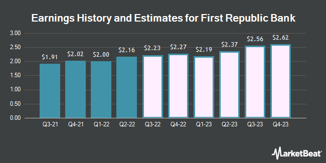 Earnings History and Estimates for First Republic Bank (NYSE:FRC)