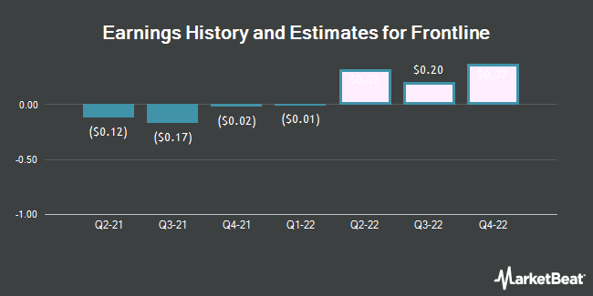 Earnings History and Estimates for Frontline (NYSE:FRO)