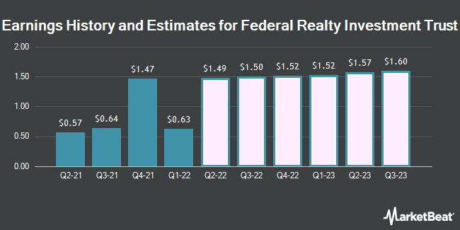 Earnings History and Estimates for Federal Realty Investment Trust (NYSE:FRT)