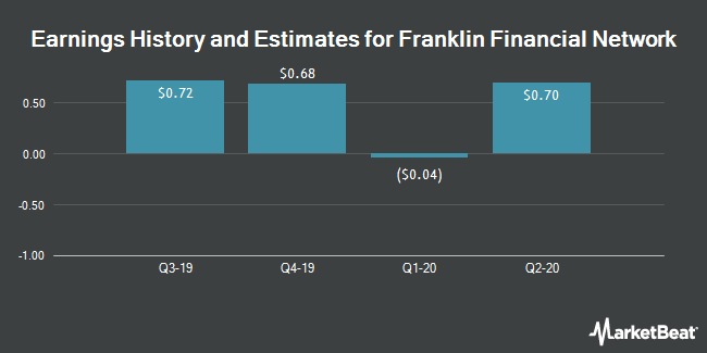 Earnings History and Estimates for Franklin Financial Network (NYSE:FSB)