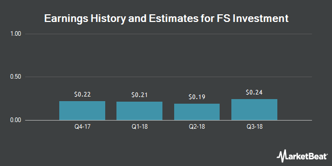 Earnings by Quarter for FS Investment (NYSE:FSIC)