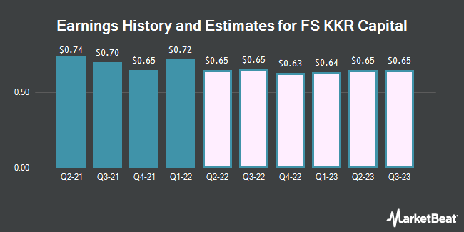 Earnings History and Estimates for FS KKR Capital (NYSE:FSK)