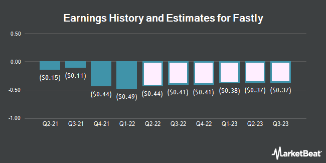 Earnings History and Estimates for Fastly (NYSE:FSLY)