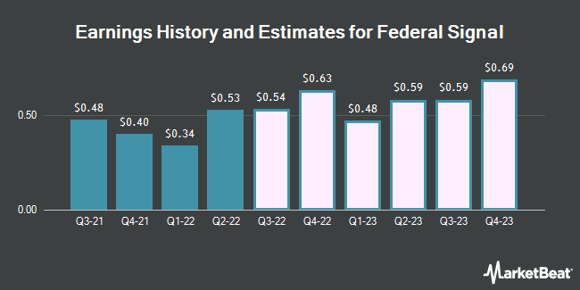 Earnings History and Estimates for Federal Signal (NYSE:FSS)