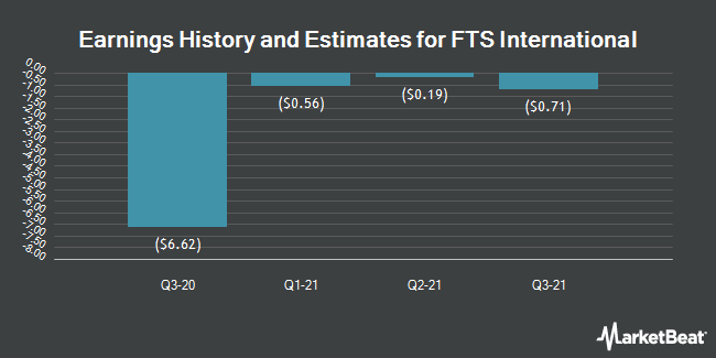 Earnings History and Estimates for FTS International (NYSE:FTSI)