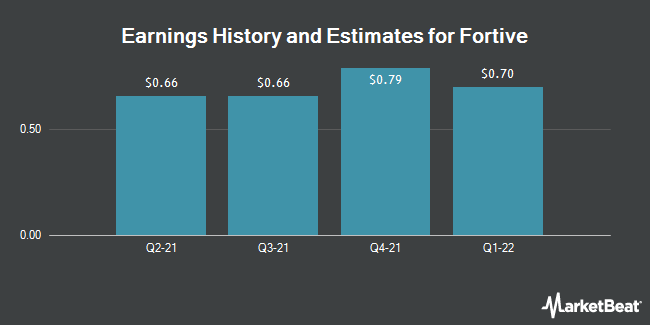 Earnings History and Estimates for Fortive (NYSE:FTV)