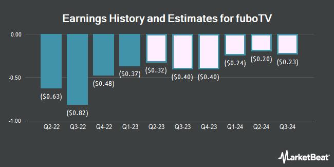 Earnings History and Estimates for fuboTV (NYSE:FUBO)