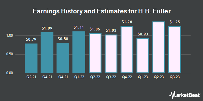 Earnings History and Estimates for HB Fuller (NYSE:FUL)