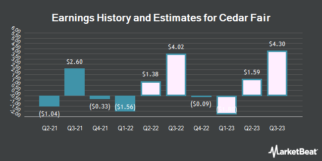 Earnings History and Estimates for Cedar Fair (NYSE:FUN)