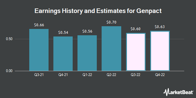 Earnings History and Estimates for Genpact (NYSE:G)