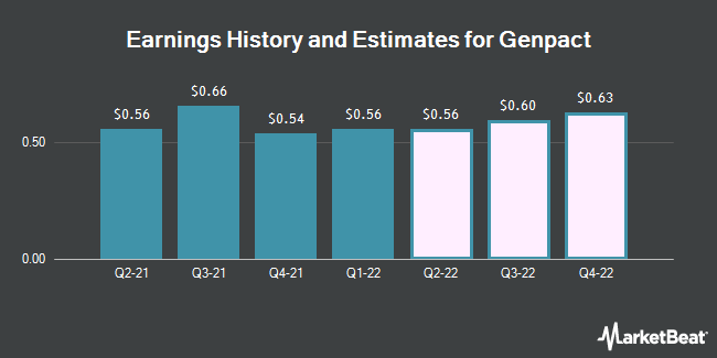 Earnings by Quarter for Genpact Limited (NYSE:G)
