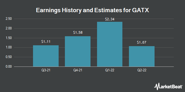 Earnings History and Estimates for GATX (NYSE:GATX)