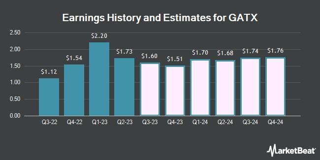 Earnings History and Estimates for GATX (NYSE:GATX)