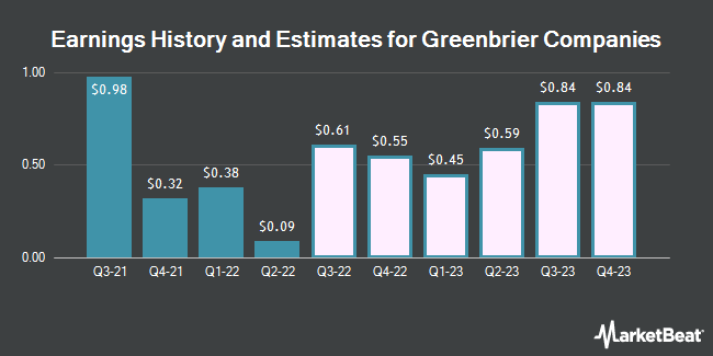 Earnings History and Estimates for The Greenbrier Companies (NYSE:GBX)