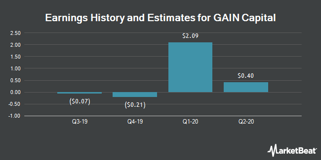 Earnings History and Estimates for Gain Capital (NYSE:GCAP)