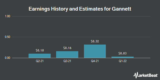 Earnings History and Estimates for Gannett (NYSE:GCI)