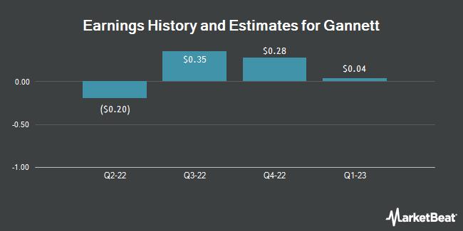 Earnings History and Estimates for Gannett (NYSE:GCI)