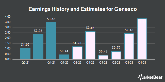 Earnings History and Estimates for Genesco (NYSE:GCO)