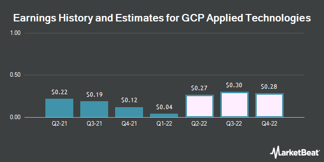 Earnings by Quarter for GCP Applied Technologies (NYSE:GCP)