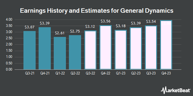 Earnings History and Estimates for General Dynamics (NYSE:GD)