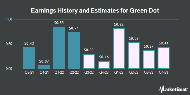 Earnings History and Estimates for Green Dot (NYSE:GDOT)