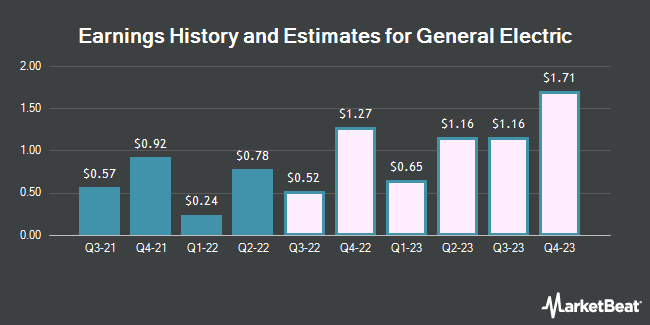 Earnings History and Estimates for General Electric (NYSE:GE)