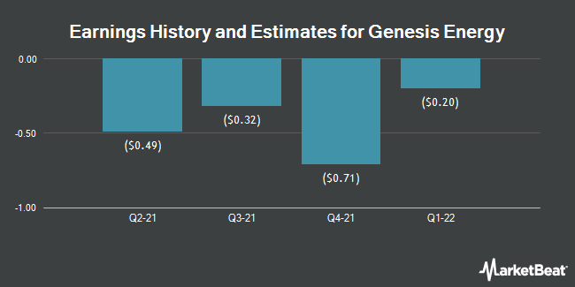 Earnings History and Estimates for Genesis Energy (NYSE:GEL)